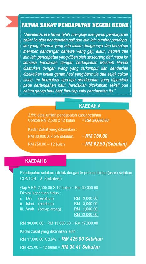Lembaga Zakat Negeri Kedah Darul Amanzakat Pendapatan Lembaga